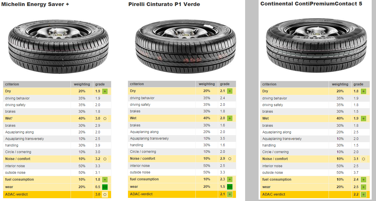 pneu michelin vs continental